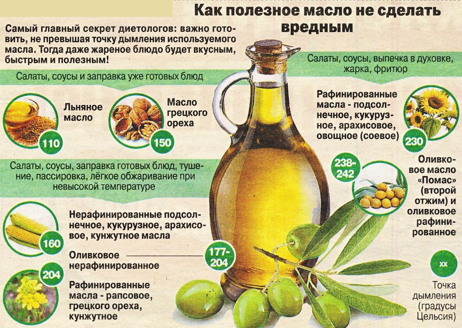 Жирное масло кориандра схема получения